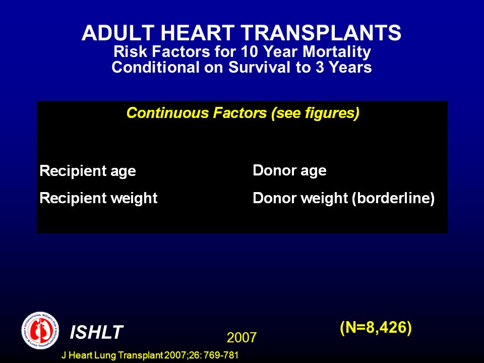 ADULT HEART TRANSPLANTS Risk Factors for 10 Year Mortality Conditional on Survival to 3 Years 2007 ISHLT (N=8,426) J Heart Lung Transplant 2007;26: 769-781