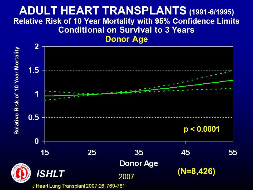 ADULT HEART TRANSPLANTS (1991-6/1995) Relative Risk of 10 Year Mortality with 95% Confidence Limits Conditional on Survival to 3 Years Donor Age 2007 ISHLT (N=8,426) J Heart Lung Transplant 2007;26: 769-781