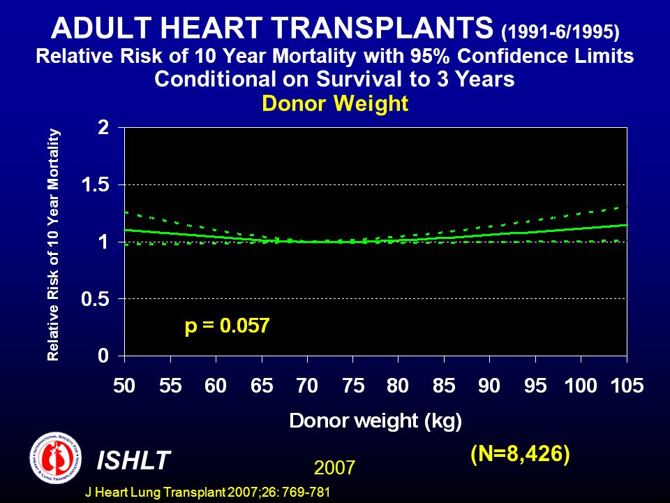 ADULT HEART TRANSPLANTS (1991-6/1995) Relative Risk of 10 Year Mortality with 95% Confidence Limits Conditional on Survival to 3 Years Donor Weight 2007 ISHLT (N=8,426) J Heart Lung Transplant 2007;26: 769-781