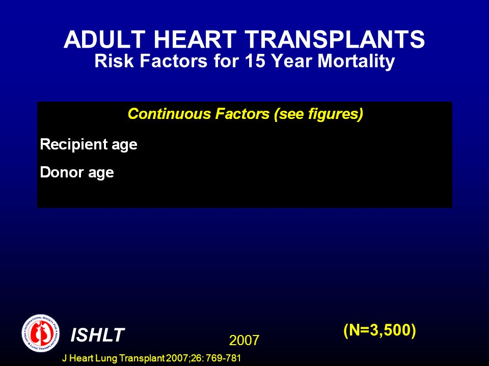ADULT HEART TRANSPLANTS Risk Factors for 15 Year Mortality 2007 ISHLT (N=3,500) J Heart Lung Transplant 2007;26: 769-781