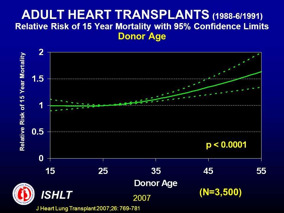 ADULT HEART TRANSPLANTS (1988-6/1991) Relative Risk of 15 Year Mortality with 95% Confidence Limits Donor Age 2007 ISHLT (N=3,500) J Heart Lung Transplant 2007;26: 769-781