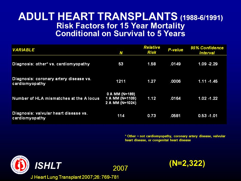 ADULT HEART TRANSPLANTS (1988-6/1991) Risk Factors for 15 Year Mortality Conditional on Survival to 5 Years 2007 ISHLT (N=2,322) * Other = not cardiomyopathy, coronary artery disease, valvular heart disease, or congenital heart disease J Heart Lung Transplant 2007;26: 769-781
