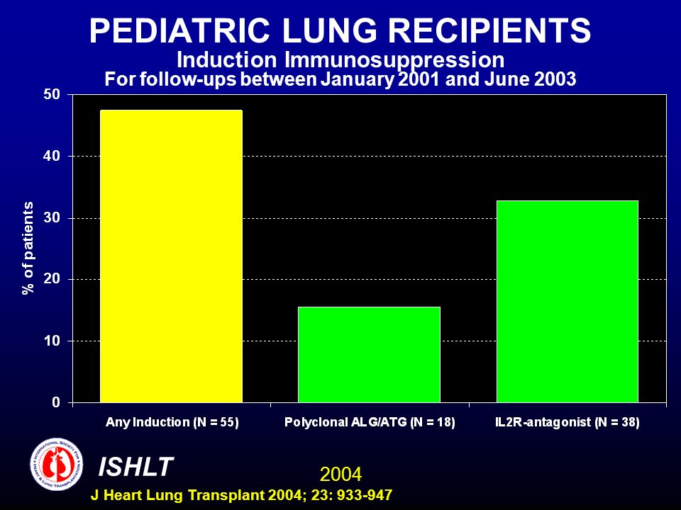2004 ISHLT J Heart Lung Transplant 2004; 23: 933-947 PEDIATRIC LUNG RECIPIENTS Induction Immunosuppression For follow-ups between January 2001 and June 2003