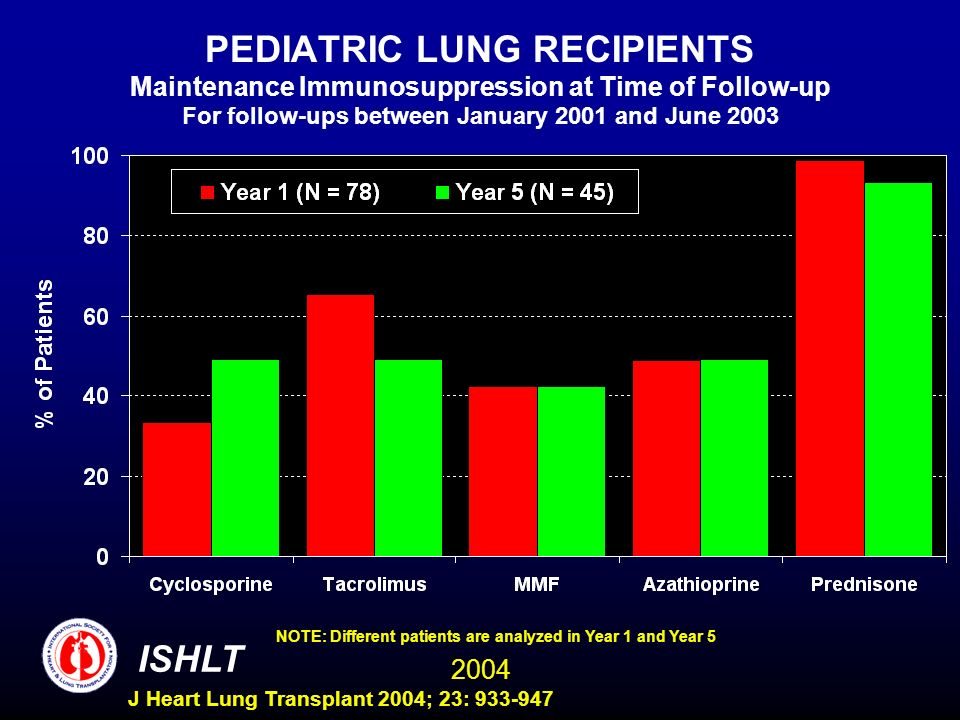 2004 ISHLT J Heart Lung Transplant 2004; 23: 933-947 PEDIATRIC LUNG RECIPIENTS Maintenance Immunosuppression at Time of Follow-up For follow-ups between January 2001 and June 2003 NOTE: Different patients are analyzed in Year 1 and Year 5