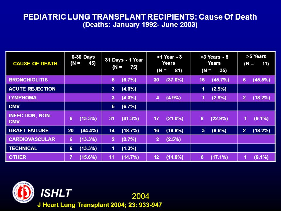 2004 ISHLT J Heart Lung Transplant 2004; 23: 933-947 PEDIATRIC LUNG TRANSPLANT RECIPIENTS: Cause Of Death (Deaths: January 1992- June 2003) CAUSE OF DEATH 0-30 Days (N = 45) 31 Days - 1 Year (N = 75) >1 Year - 3 Years (N = 81) >3 Years - 5 Years (N = 35) >5 Years (N = 11) BRONCHIOLITIS5 (6.7%)30 (37.0%)16 (45.7%)5 (45.5%) ACUTE REJECTION3 (4.0%)1 (2.9%) LYMPHOMA3 (4.0%)4 (4.9%)1 (2.9%)2 (18.2%) CMV5 (6.7%) INFECTION, NON- CMV 6 (13.3%)31 (41.3%)17 (21.0%)8 (22.9%)1 (9.1%) GRAFT FAILURE20 (44.4%)14 (18.7%)16 (19.8%)3 (8.6%)2 (18.2%) CARDIOVASCULAR6 (13.3%)2 (2.7%)2 (2.5%) TECHNICAL6 (13.3%)1 (1.3%) OTHER7 (15.6%)11 (14.7%)12 (14.8%)6 (17.1%)1 (9.1%)