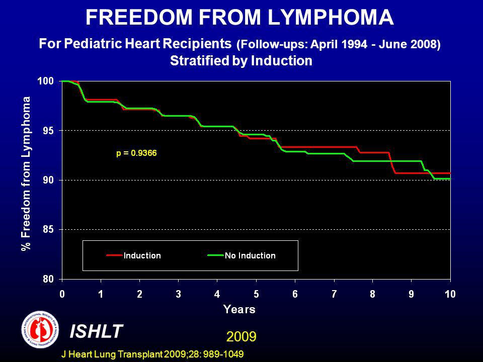 J Heart Lung Transplant 2009;28: 989-1049 FREEDOM FROM LYMPHOMA For Pediatric Heart Recipients (Follow-ups: April 1994 - June 2008) Stratified by Induction ISHLT 2009
