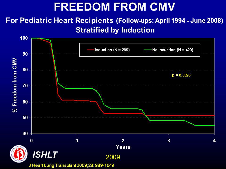 J Heart Lung Transplant 2009;28: 989-1049 FREEDOM FROM CMV For Pediatric Heart Recipients (Follow-ups: April 1994 - June 2008) Stratified by Induction ISHLT 2009