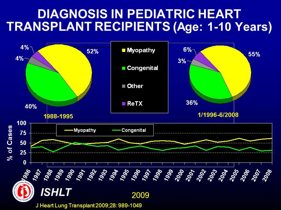 J Heart Lung Transplant 2009;28: 989-1049 DIAGNOSIS IN PEDIATRIC HEART TRANSPLANT RECIPIENTS ( Age: 1-10 Years ) ISHLT 2009