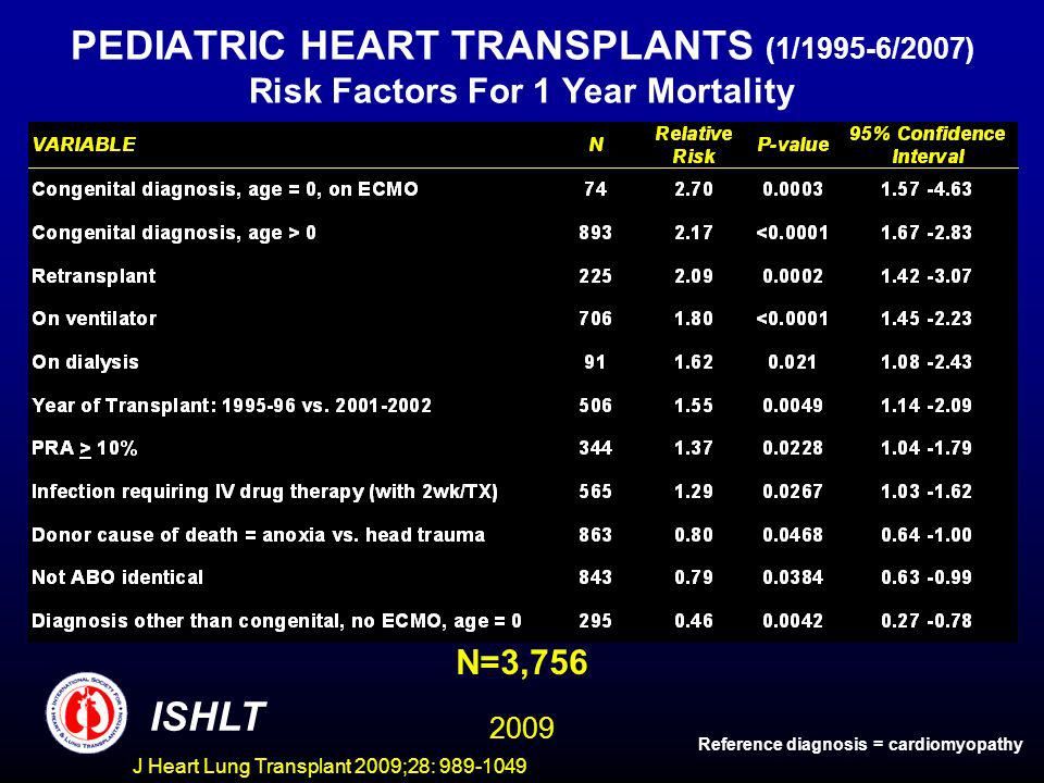 J Heart Lung Transplant 2009;28: 989-1049 PEDIATRIC HEART TRANSPLANTS (1/1995-6/2007) Risk Factors For 1 Year Mortality N=3,756 ISHLT Reference diagnosis = cardiomyopathy 2009