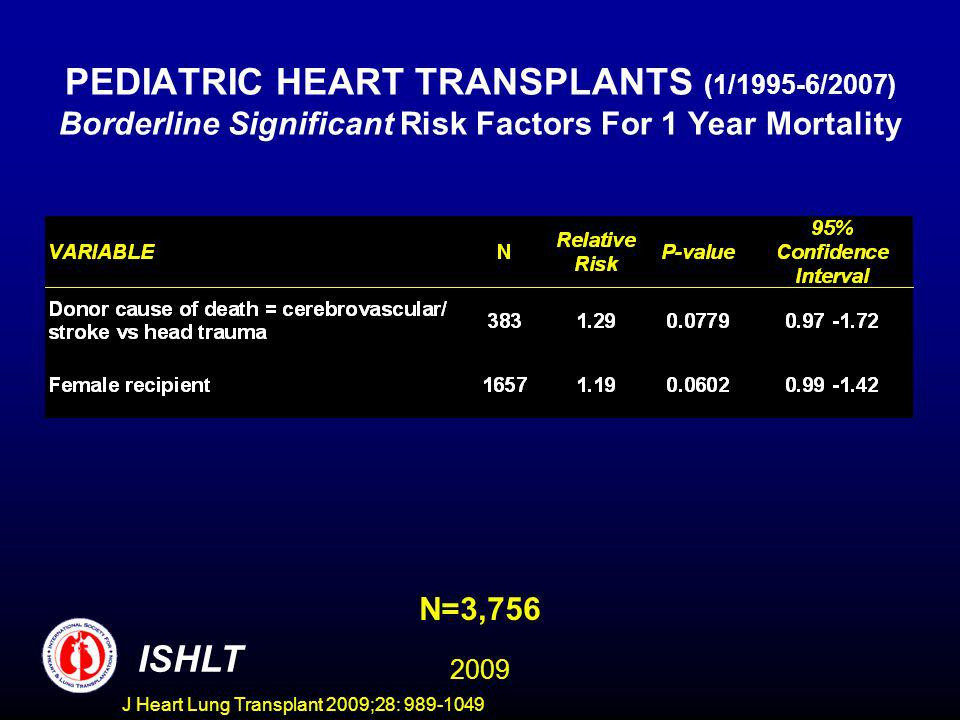 J Heart Lung Transplant 2009;28: 989-1049 PEDIATRIC HEART TRANSPLANTS (1/1995-6/2007) Borderline Significant Risk Factors For 1 Year Mortality N=3,756 ISHLT 2009