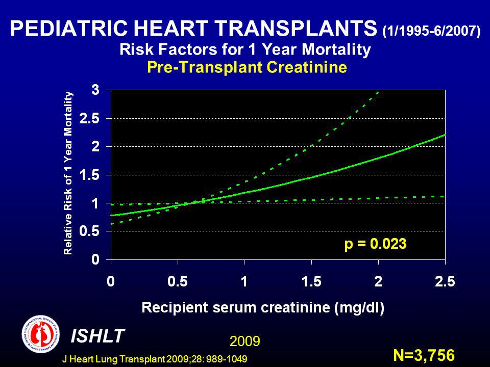 J Heart Lung Transplant 2009;28: 989-1049 PEDIATRIC HEART TRANSPLANTS (1/1995-6/2007) Risk Factors for 1 Year Mortality Pre-Transplant Creatinine ISHLT N=3,756 2009