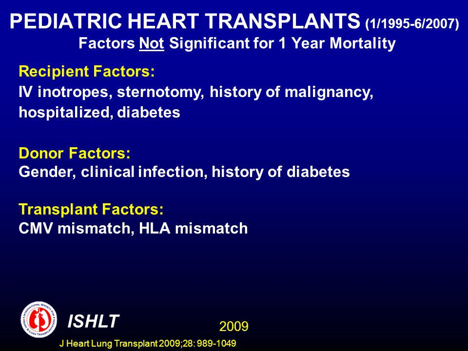 J Heart Lung Transplant 2009;28: 989-1049 PEDIATRIC HEART TRANSPLANTS (1/1995-6/2007) Factors Not Significant for 1 Year Mortality Recipient Factors: IV inotropes, sternotomy, history of malignancy, hospitalized, diabetes Donor Factors: Gender, clinical infection, history of diabetes Transplant Factors: CMV mismatch, HLA mismatch ISHLT 2009