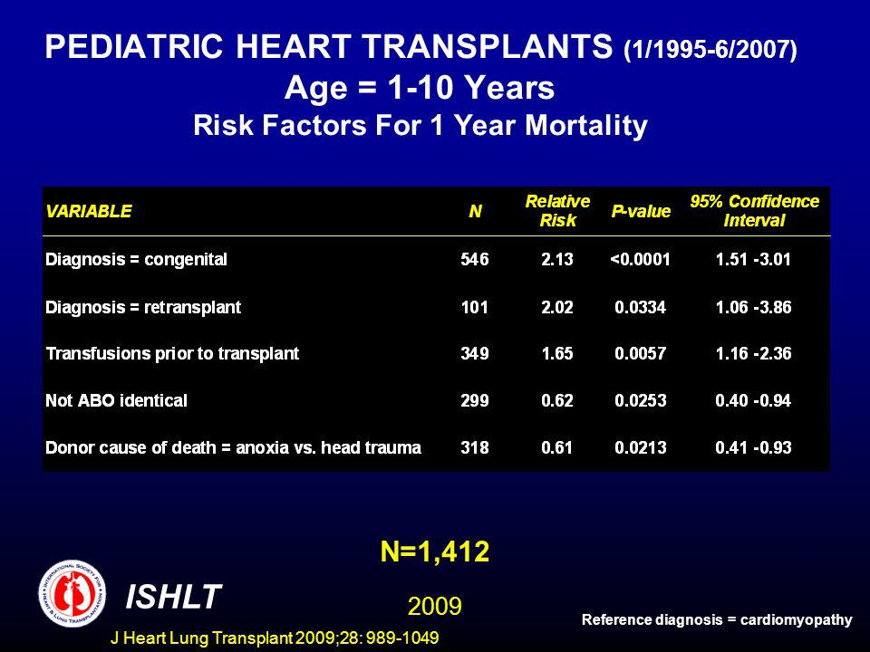 J Heart Lung Transplant 2009;28: 989-1049 PEDIATRIC HEART TRANSPLANTS (1/1995-6/2007) Age = 1-10 Years Risk Factors For 1 Year Mortality N=1,412 ISHLT Reference diagnosis = cardiomyopathy 2009