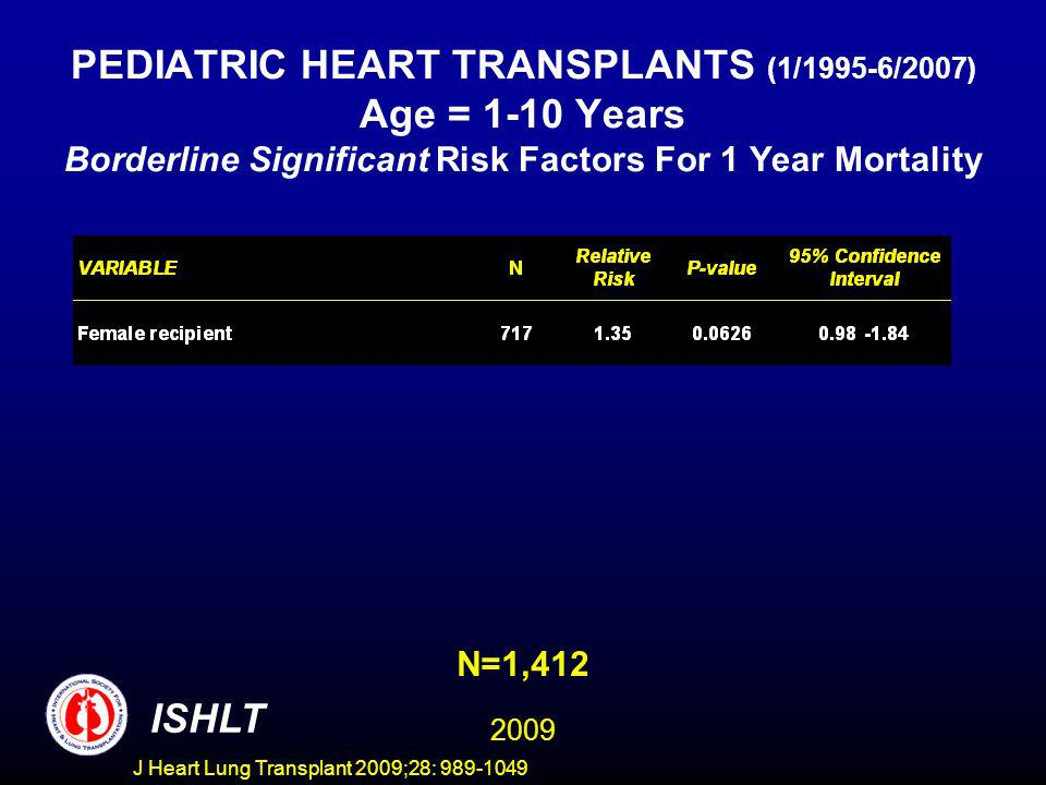 J Heart Lung Transplant 2009;28: 989-1049 PEDIATRIC HEART TRANSPLANTS (1/1995-6/2007) Age = 1-10 Years Borderline Significant Risk Factors For 1 Year Mortality N=1,412 ISHLT 2009