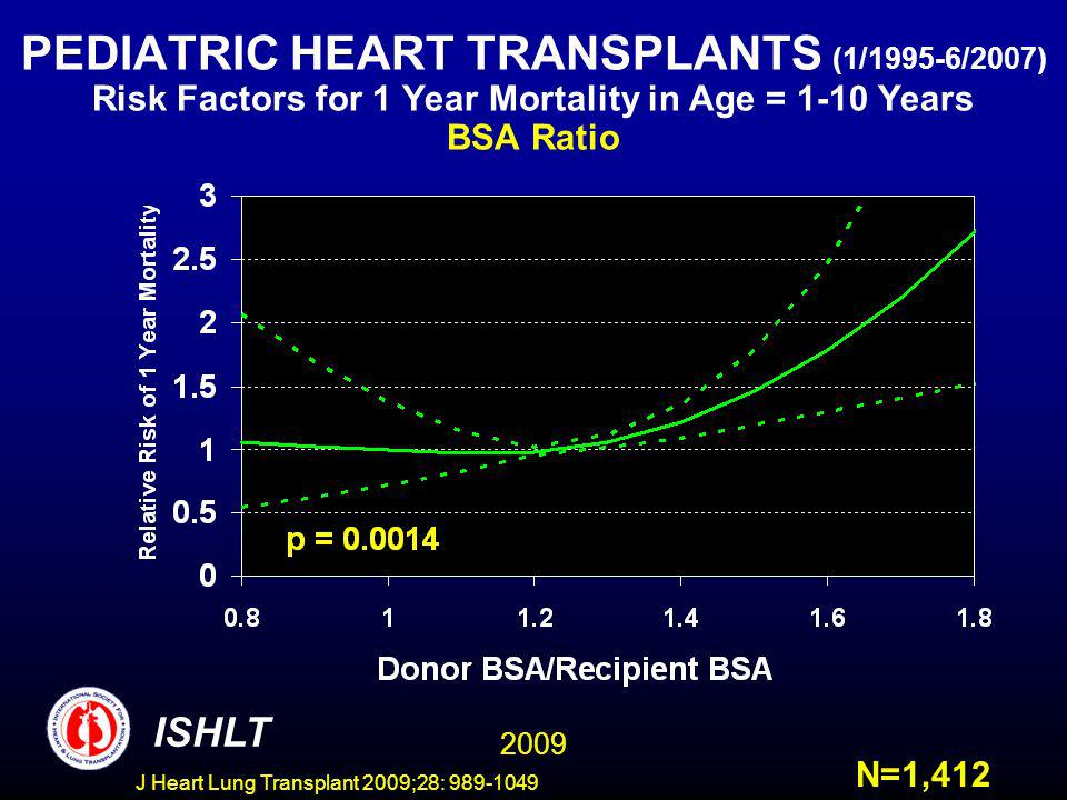 J Heart Lung Transplant 2009;28: 989-1049 PEDIATRIC HEART TRANSPLANTS (1/1995-6/2007) Risk Factors for 1 Year Mortality in Age = 1-10 Years BSA Ratio ISHLT N=1,412 2009