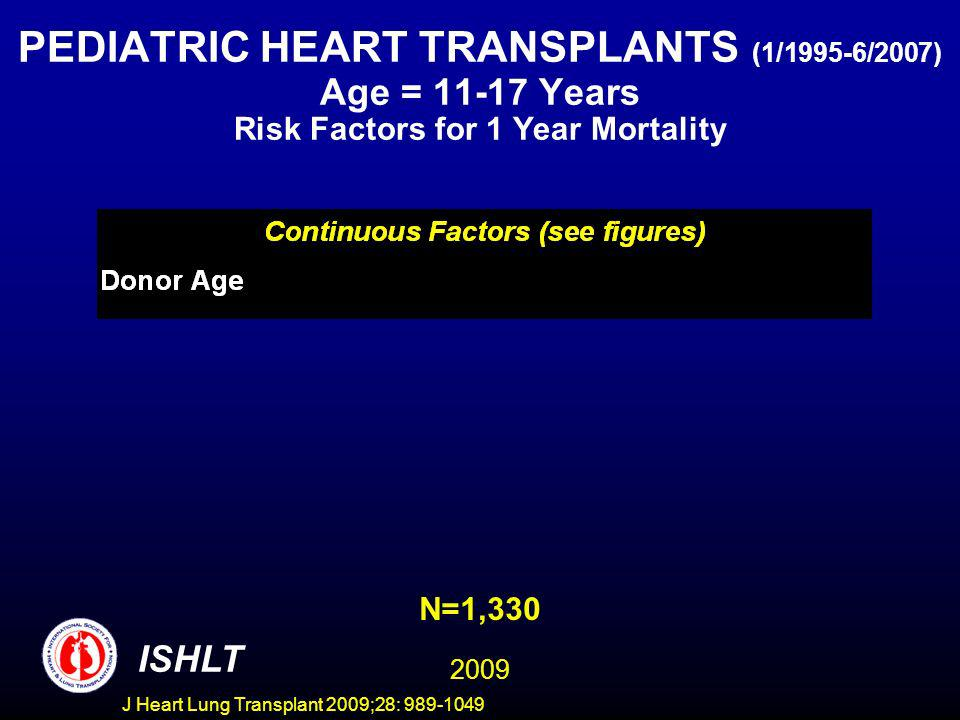 J Heart Lung Transplant 2009;28: 989-1049 PEDIATRIC HEART TRANSPLANTS (1/1995-6/2007) Age = 11-17 Years Risk Factors for 1 Year Mortality ISHLT N=1,330 2009