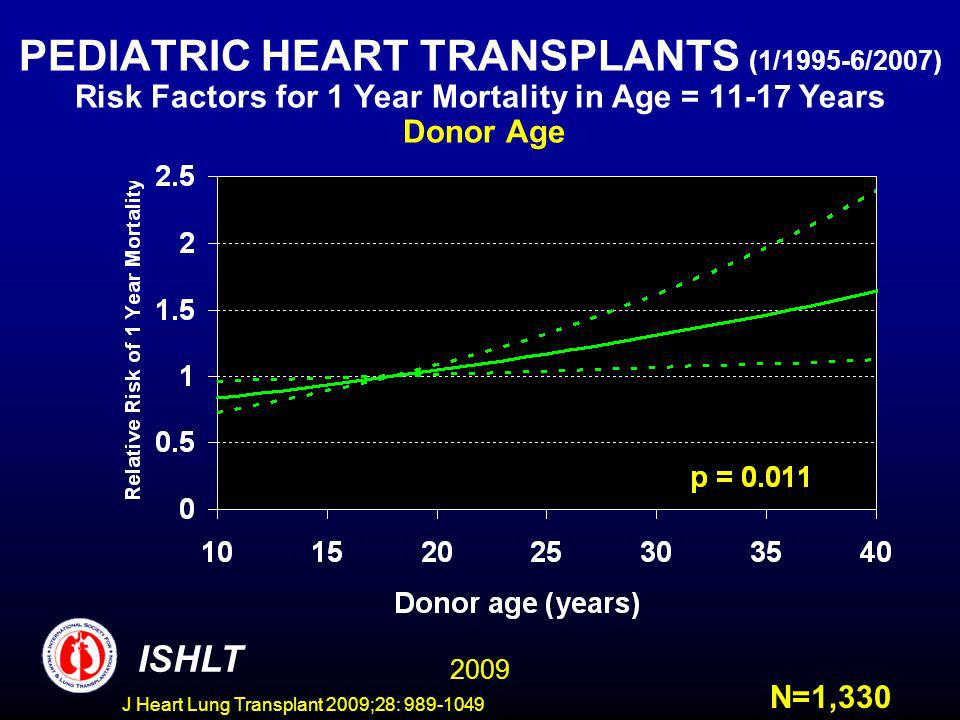 J Heart Lung Transplant 2009;28: 989-1049 PEDIATRIC HEART TRANSPLANTS (1/1995-6/2007) Risk Factors for 1 Year Mortality in Age = 11-17 Years Donor Age ISHLT N=1,330 2009