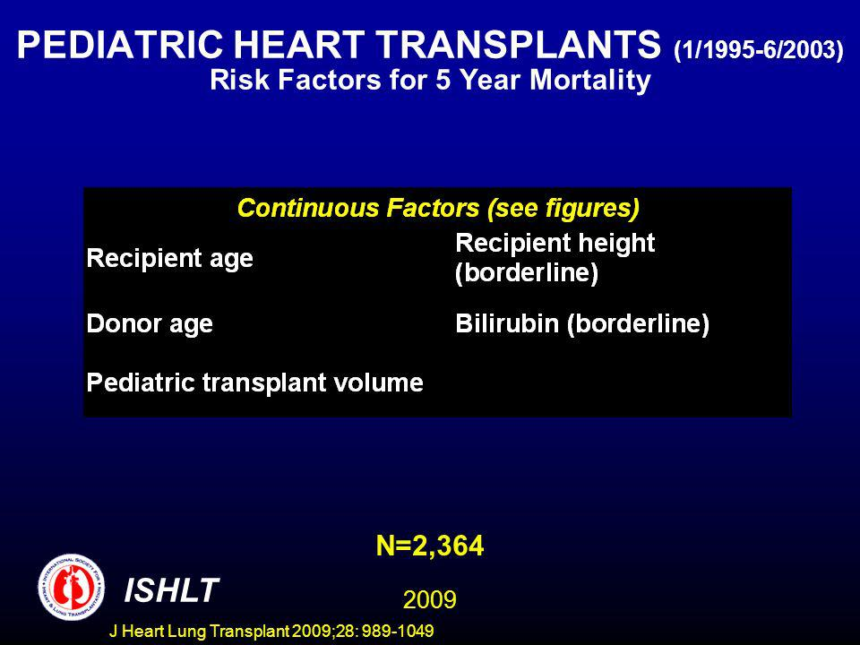 J Heart Lung Transplant 2009;28: 989-1049 PEDIATRIC HEART TRANSPLANTS (1/1995-6/2003) Risk Factors for 5 Year Mortality ISHLT N=2,364 2009