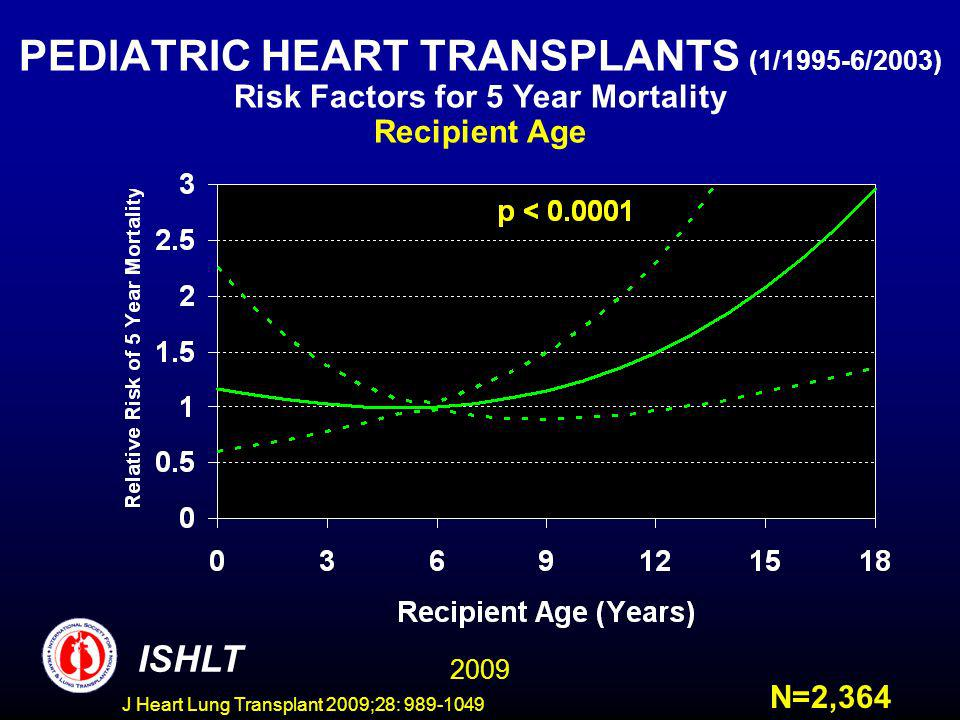 J Heart Lung Transplant 2009;28: 989-1049 PEDIATRIC HEART TRANSPLANTS (1/1995-6/2003) Risk Factors for 5 Year Mortality Recipient Age ISHLT N=2,364 2009