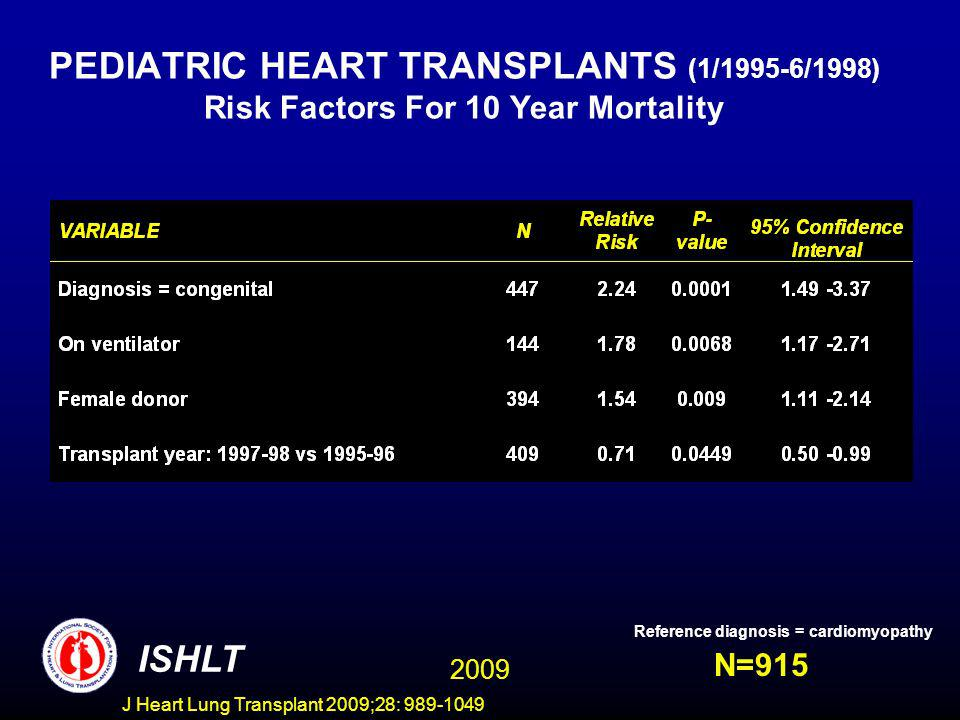 J Heart Lung Transplant 2009;28: 989-1049 PEDIATRIC HEART TRANSPLANTS (1/1995-6/1998) Risk Factors For 10 Year Mortality N=915 ISHLT Reference diagnosis = cardiomyopathy 2009