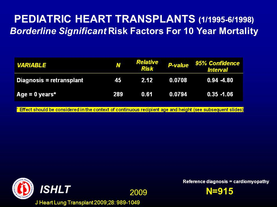J Heart Lung Transplant 2009;28: 989-1049 PEDIATRIC HEART TRANSPLANTS (1/1995-6/1998) Borderline Significant Risk Factors For 10 Year Mortality N=915 ISHLT Reference diagnosis = cardiomyopathy 2009