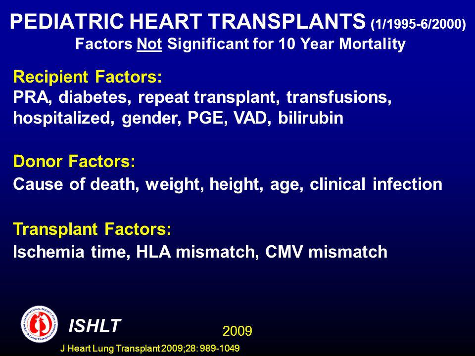 J Heart Lung Transplant 2009;28: 989-1049 PEDIATRIC HEART TRANSPLANTS (1/1995-6/2000) Factors Not Significant for 10 Year Mortality Recipient Factors: PRA, diabetes, repeat transplant, transfusions, hospitalized, gender, PGE, VAD, bilirubin Donor Factors: Cause of death, weight, height, age, clinical infection Transplant Factors: Ischemia time, HLA mismatch, CMV mismatch ISHLT 2009