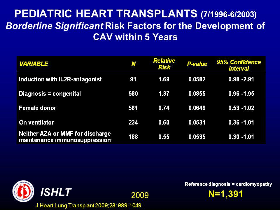 J Heart Lung Transplant 2009;28: 989-1049 PEDIATRIC HEART TRANSPLANTS (7/1996-6/2003) Borderline Significant Risk Factors for the Development of CAV within 5 Years N=1,391 ISHLT Reference diagnosis = cardiomyopathy 2009