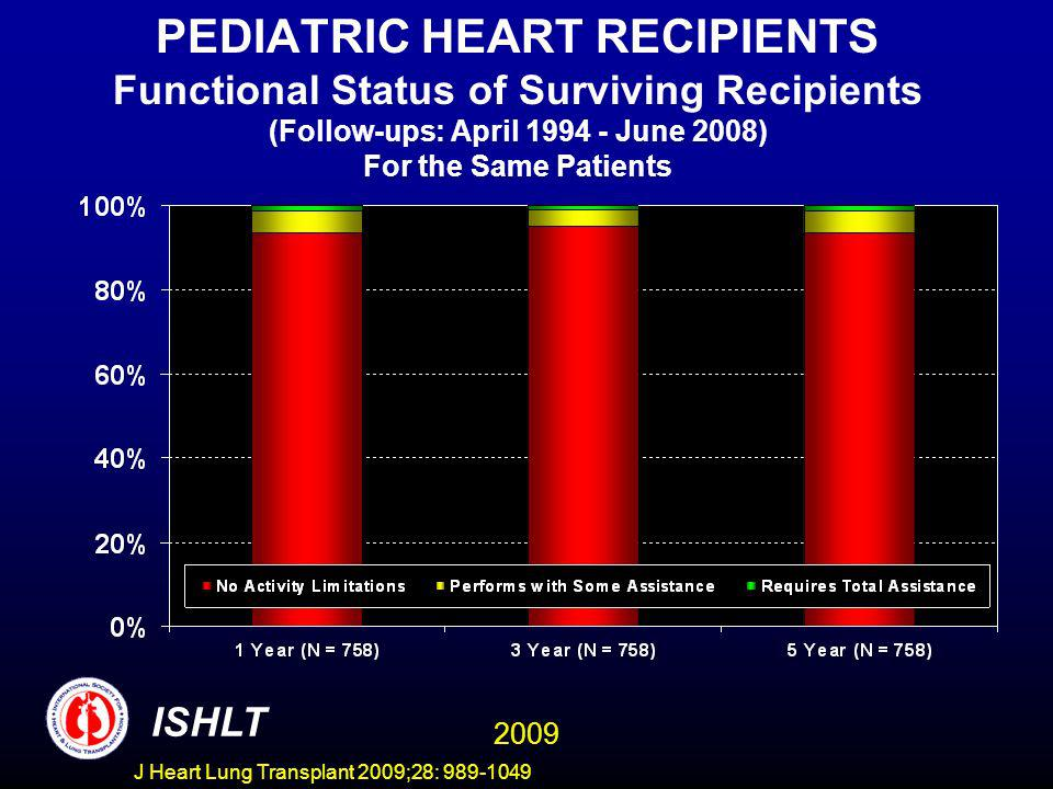 J Heart Lung Transplant 2009;28: 989-1049 PEDIATRIC HEART RECIPIENTS Functional Status of Surviving Recipients (Follow-ups: April 1994 - June 2008) For the Same Patients ISHLT 2009