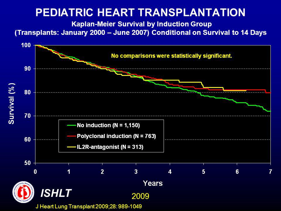 J Heart Lung Transplant 2009;28: 989-1049 PEDIATRIC HEART TRANSPLANTATION Kaplan-Meier Survival by Induction Group (Transplants: January 2000 – June 2007) Conditional on Survival to 14 Days ISHLT 2009