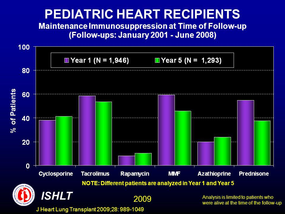 J Heart Lung Transplant 2009;28: 989-1049 PEDIATRIC HEART RECIPIENTS Maintenance Immunosuppression at Time of Follow-up (Follow-ups: January 2001 - June 2008) NOTE: Different patients are analyzed in Year 1 and Year 5 % of Patients ISHLT Analysis is limited to patients who were alive at the time of the follow-up 2009