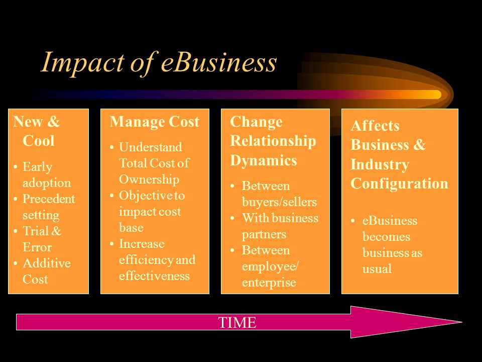 Impact of eBusiness TIME Affects Business & Industry Configuration eBusiness becomes business as usual New & Cool Early adoption Precedent setting Trial & Error Additive Cost Manage Cost Understand Total Cost of Ownership Objective to impact cost base Increase efficiency and effectiveness Change Relationship Dynamics Between buyers/sellers With business partners Between employee/ enterprise