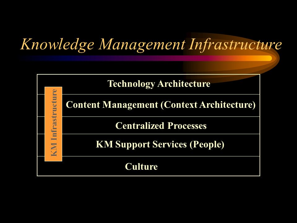 Knowledge Management Infrastructure Technology Architecture KM Support Services (People) Culture Centralized Processes KM Infrastructure Content Management (Context Architecture)