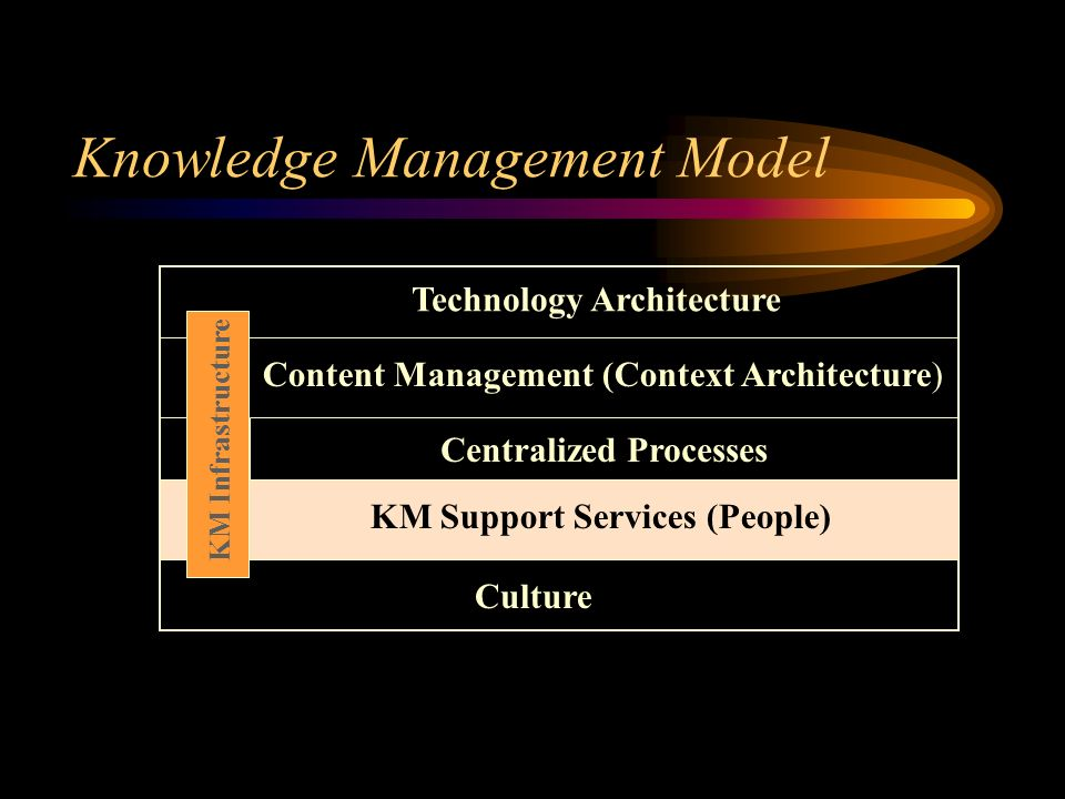 Knowledge Management Model Technology Architecture Culture KM Infrastructure Content Management (Context Architecture) Centralized Processes KM Support Services (People)