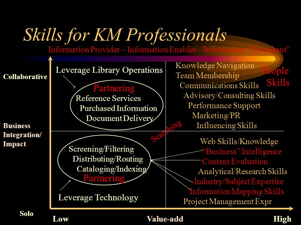 Skills for KM Professionals LowValue-addHigh Collaborative Business Integration/ Impact Solo Knowledge Navigation Team Membership Communications Skills Advisory/Consulting Skills Performance Support Marketing/PR Influencing Skills Web Skills/Knowledge Business Intelligence Content Evaluation Analytical/Research Skills Industry/Subject Expertise Information Mapping Skills Project Management Expr Screening/Filtering Distributing/Routing Cataloging/Indexing Searching Leverage Technology Reference Services Purchased Information Document Delivery Leverage Library Operations People Skills Information Provider – Information Enabler – Information Consultant Partnering