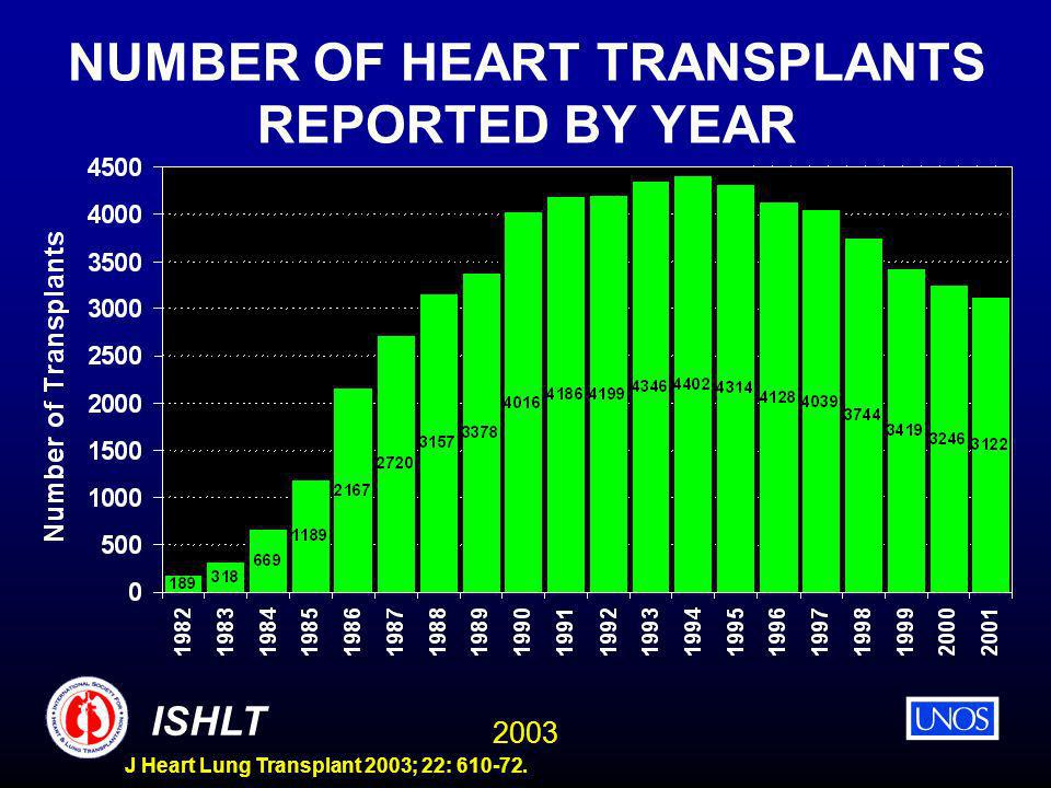 2003 ISHLT J Heart Lung Transplant 2003; 22: 610-72. NUMBER OF HEART TRANSPLANTS REPORTED BY YEAR