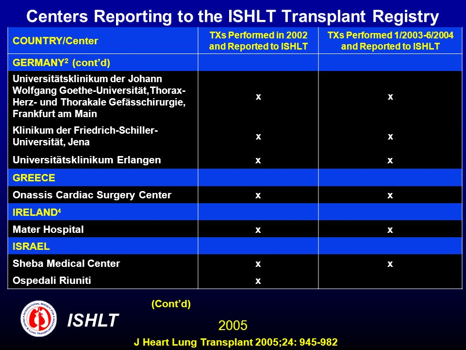Centers Reporting to the ISHLT Transplant Registry COUNTRY/Center TXs Performed in 2002 and Reported to ISHLT TXs Performed 1/2003-6/2004 and Reported to ISHLT GERMANY 2 (contd) Universitätsklinikum der Johann Wolfgang Goethe-Universität,Thorax- Herz- und Thorakale Gefässchirurgie, Frankfurt am Main xx Klinikum der Friedrich-Schiller- Universität, Jena xx Universitätsklinikum Erlangenxx GREECE Onassis Cardiac Surgery Center xx IRELAND 4 Mater Hospital xx ISRAEL Sheba Medical Center xx Ospedali Riuniti x (Contd) ISHLT 2005 J Heart Lung Transplant 2005;24: 945-982