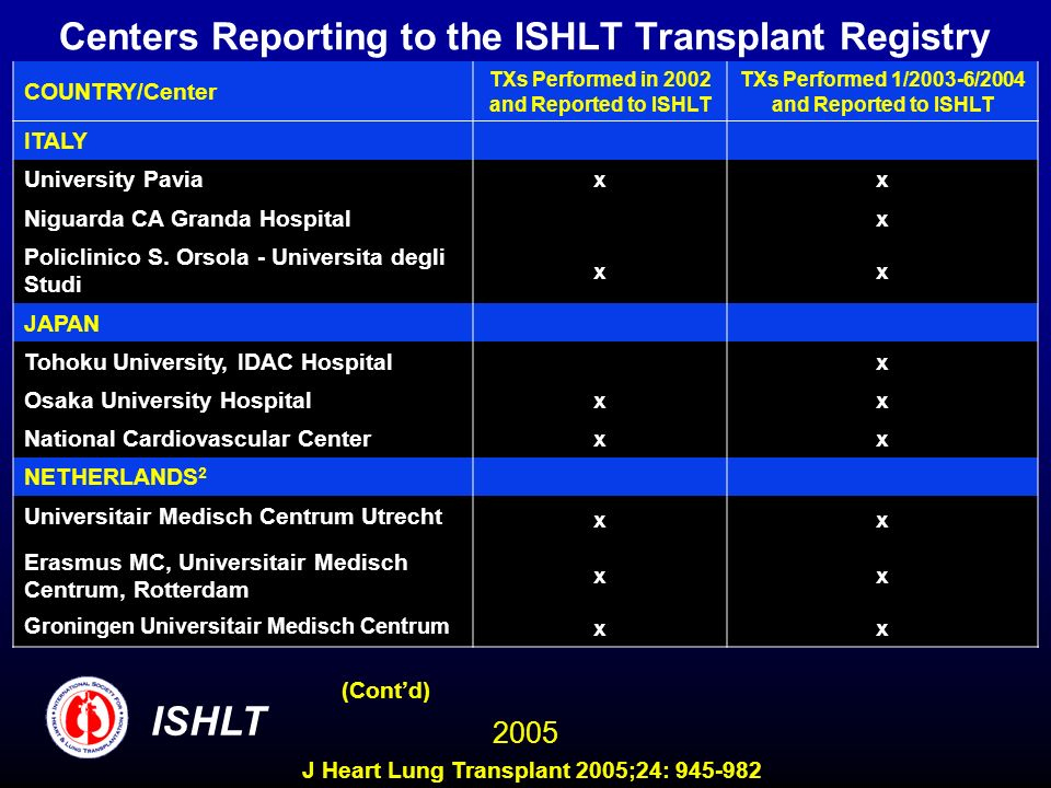 Centers Reporting to the ISHLT Transplant Registry COUNTRY/Center TXs Performed in 2002 and Reported to ISHLT TXs Performed 1/2003-6/2004 and Reported to ISHLT ITALY University Pavia xx Niguarda CA Granda Hospital x Policlinico S.