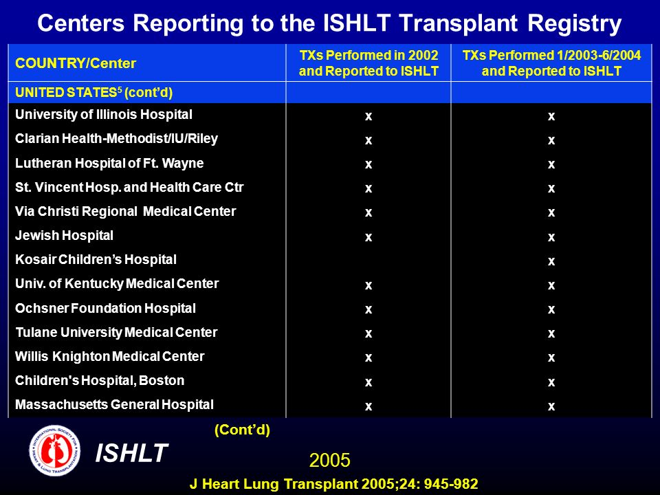 Centers Reporting to the ISHLT Transplant Registry COUNTRY/Center TXs Performed in 2002 and Reported to ISHLT TXs Performed 1/2003-6/2004 and Reported to ISHLT UNITED STATES 5 (contd) University of Illinois Hospital xx Clarian Health-Methodist/IU/Riley xx Lutheran Hospital of Ft.