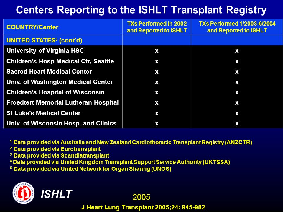 Centers Reporting to the ISHLT Transplant Registry COUNTRY/Center TXs Performed in 2002 and Reported to ISHLT TXs Performed 1/2003-6/2004 and Reported to ISHLT UNITED STATES 5 (contd) University of Virginia HSC xx Childrens Hosp Medical Ctr, Seattle xx Sacred Heart Medical Center xx Univ.
