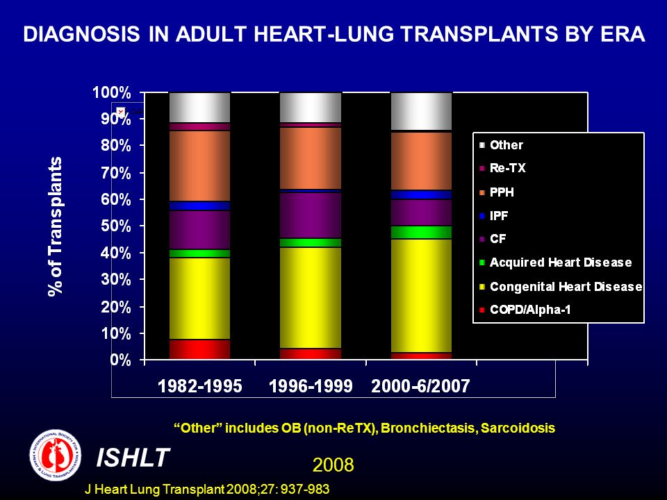 DIAGNOSIS IN ADULT HEART-LUNG TRANSPLANTS BY ERA Other includes OB (non-ReTX), Bronchiectasis, Sarcoidosis ISHLT 2008 J Heart Lung Transplant 2008;27: 937-983
