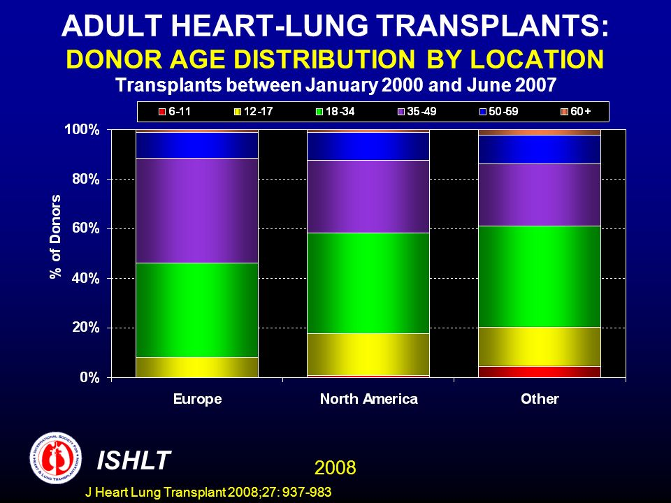 ADULT HEART-LUNG TRANSPLANTS: DONOR AGE DISTRIBUTION BY LOCATION Transplants between January 2000 and June 2007 ISHLT 2008 J Heart Lung Transplant 2008;27: 937-983