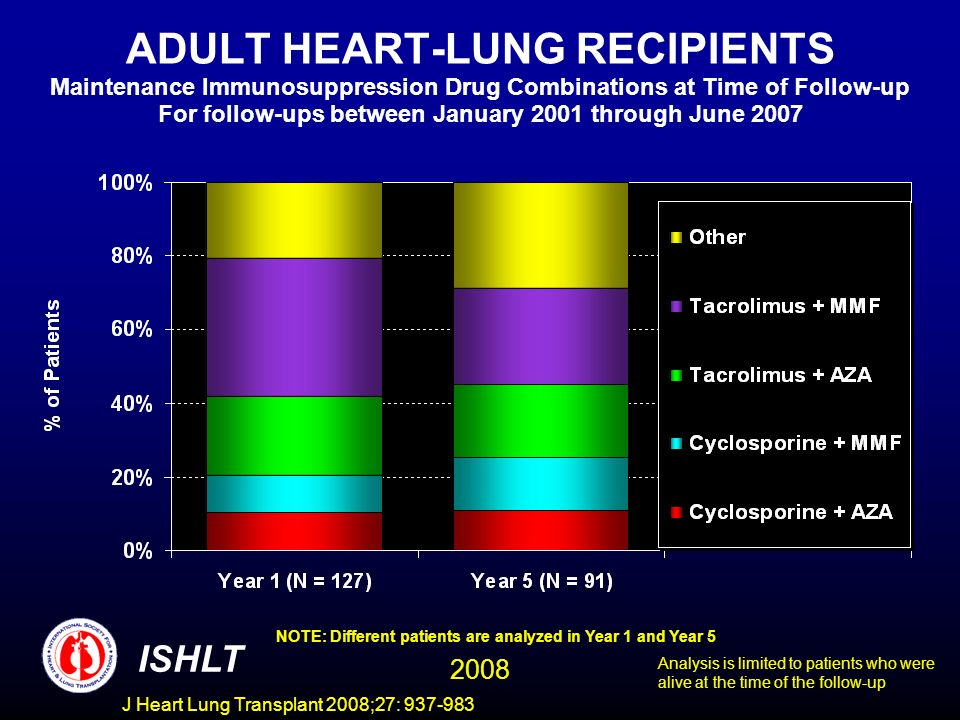 ADULT HEART-LUNG RECIPIENTS Maintenance Immunosuppression Drug Combinations at Time of Follow-up For follow-ups between January 2001 through June 2007 NOTE: Different patients are analyzed in Year 1 and Year 5 ISHLT 2008 Analysis is limited to patients who were alive at the time of the follow-up J Heart Lung Transplant 2008;27: 937-983