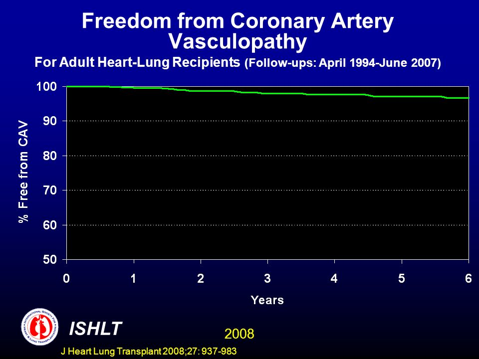 Freedom from Coronary Artery Vasculopathy For Adult Heart-Lung Recipients (Follow-ups: April 1994-June 2007) ISHLT 2008 J Heart Lung Transplant 2008;27: 937-983