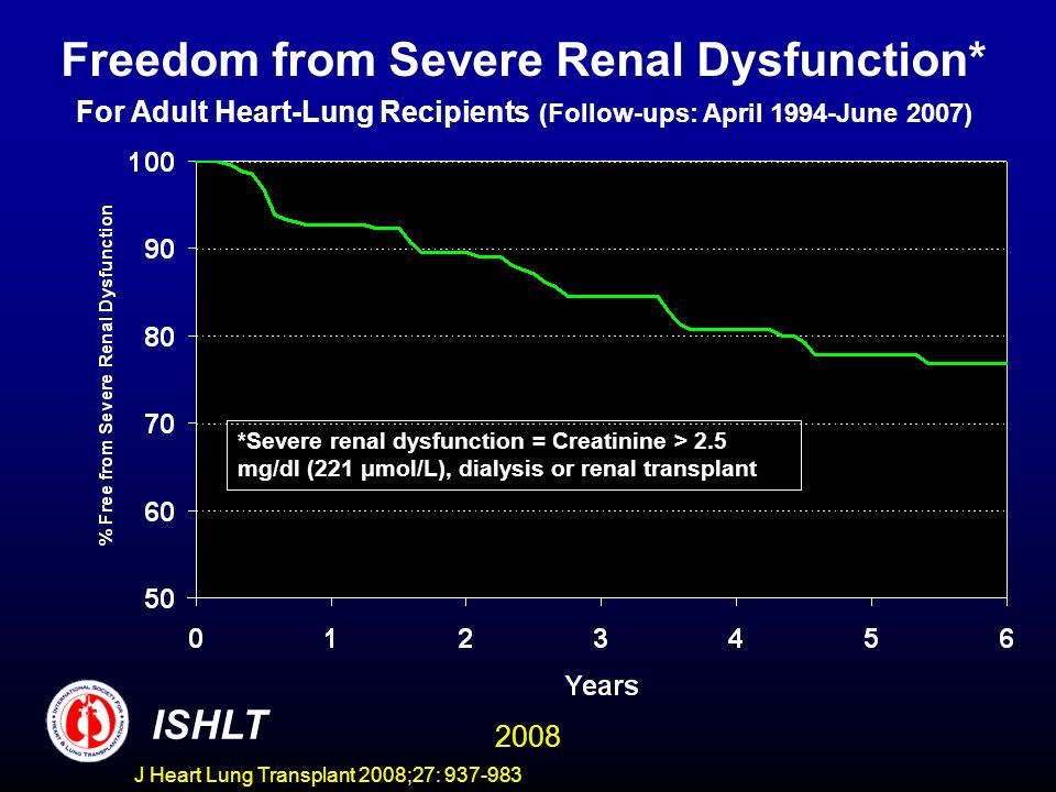 Freedom from Severe Renal Dysfunction* For Adult Heart-Lung Recipients (Follow-ups: April 1994-June 2007) *Severe renal dysfunction = Creatinine > 2.5 mg/dl (221 μmol/L), dialysis or renal transplant ISHLT 2008 J Heart Lung Transplant 2008;27: 937-983
