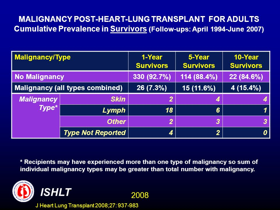 MALIGNANCY POST-HEART-LUNG TRANSPLANT FOR ADULTS Cumulative Prevalence in Survivors (Follow-ups: April 1994-June 2007) Malignancy/Type1-Year Survivors 5-Year Survivors 10-Year Survivors No Malignancy 330 (92.7%)114 (88.4%)22 (84.6%) Malignancy (all types combined) 26 (7.3%)15 (11.6%)4 (15.4%) Malignancy Type* Skin244 Lymph1861 Other233 Type Not Reported420 ISHLT 2008 * Recipients may have experienced more than one type of malignancy so sum of individual malignancy types may be greater than total number with malignancy.