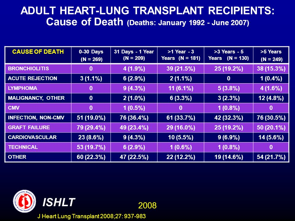 ADULT HEART-LUNG TRANSPLANT RECIPIENTS: Cause of Death (Deaths: January 1992 - June 2007) CAUSE OF DEATH 0-30 Days (N = 269) 31 Days - 1 Year (N = 209) >1 Year - 3 Years (N = 181) >3 Years - 5 Years (N = 130) >5 Years (N = 249) BRONCHIOLITIS 04 (1.9%)39 (21.5%)25 (19.2%)38 (15.3%) ACUTE REJECTION 3 (1.1%)6 (2.9%)2 (1.1%)01 (0.4%) LYMPHOMA 09 (4.3%)11 (6.1%)5 (3.8%)4 (1.6%) MALIGNANCY, OTHER 02 (1.0%)6 (3.3%)3 (2.3%)12 (4.8%) CMV 01 (0.5%)01 (0.8%)0 INFECTION, NON-CMV 51 (19.0%)76 (36.4%)61 (33.7%)42 (32.3%)76 (30.5%) GRAFT FAILURE 79 (29.4%)49 (23.4%)29 (16.0%)25 (19.2%)50 (20.1%) CARDIOVASCULAR 23 (8.6%)9 (4.3%)10 (5.5%)9 (6.9%)14 (5.6%) TECHNICAL 53 (19.7%)6 (2.9%)1 (0.6%)1 (0.8%)0 OTHER 60 (22.3%)47 (22.5%)22 (12.2%)19 (14.6%)54 (21.7%) ISHLT 2008 J Heart Lung Transplant 2008;27: 937-983
