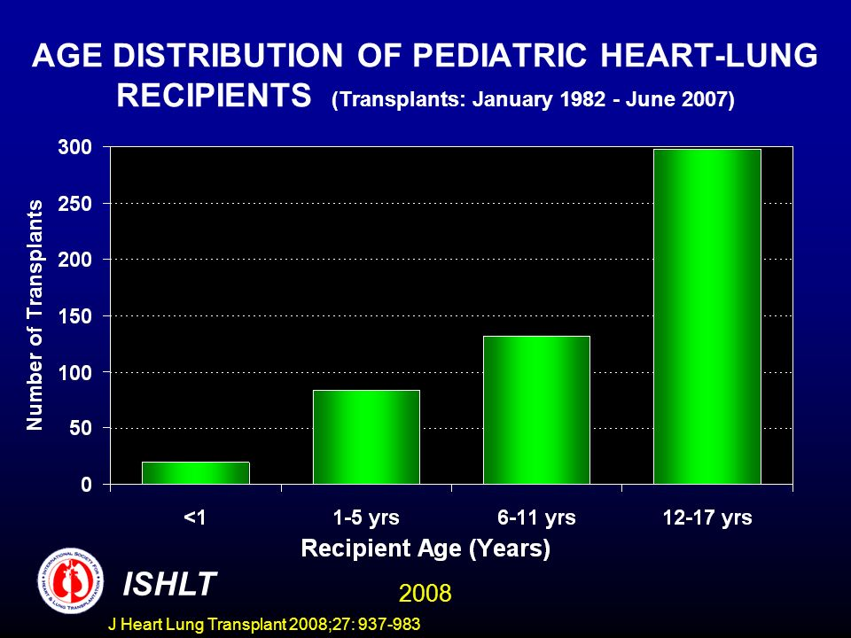 AGE DISTRIBUTION OF PEDIATRIC HEART-LUNG RECIPIENTS (Transplants: January 1982 - June 2007) ISHLT 2008 J Heart Lung Transplant 2008;27: 937-983