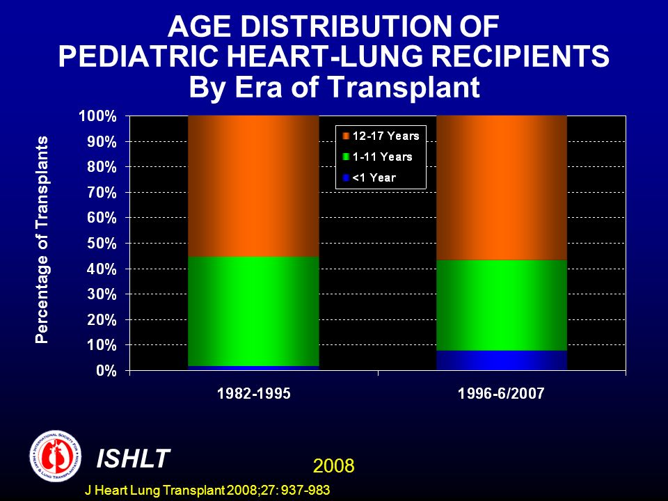 AGE DISTRIBUTION OF PEDIATRIC HEART-LUNG RECIPIENTS By Era of Transplant Percentage of Transplants ISHLT 2008 J Heart Lung Transplant 2008;27: 937-983