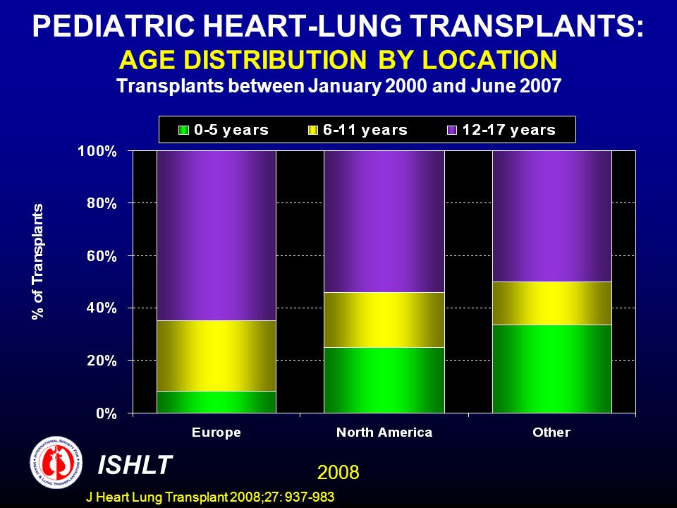 PEDIATRIC HEART-LUNG TRANSPLANTS: AGE DISTRIBUTION BY LOCATION Transplants between January 2000 and June 2007 ISHLT 2008 J Heart Lung Transplant 2008;27: 937-983