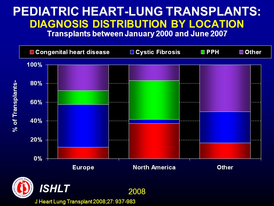 PEDIATRIC HEART-LUNG TRANSPLANTS: DIAGNOSIS DISTRIBUTION BY LOCATION Transplants between January 2000 and June 2007 ISHLT 2008 J Heart Lung Transplant 2008;27: 937-983